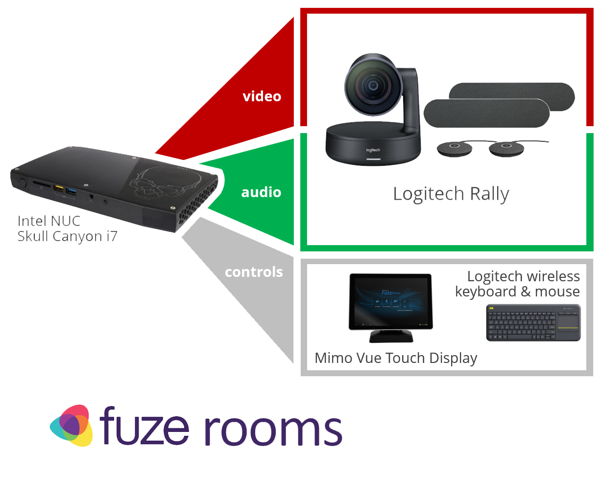 Fuze Rooms Bundle featuring the Logitech Rally Plus with two